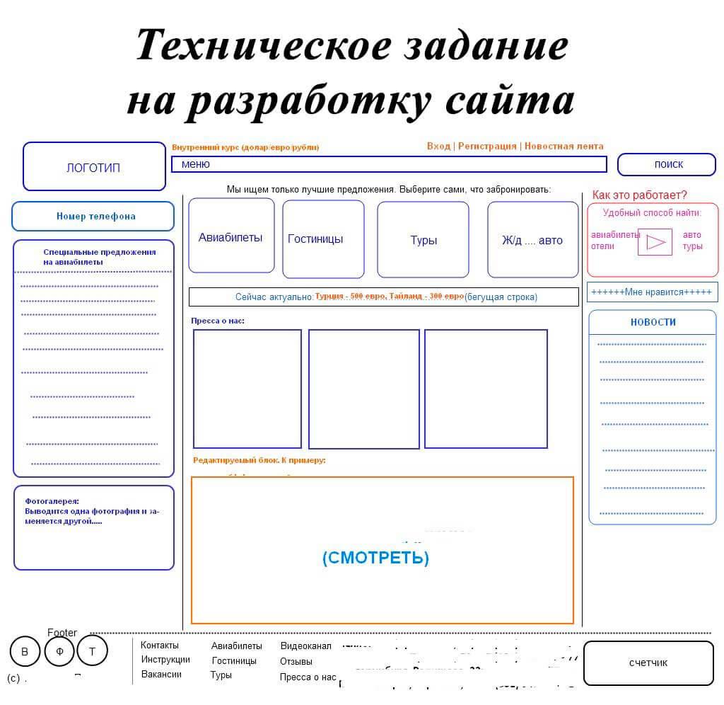 Как сделать техническое задание на разработку сайта